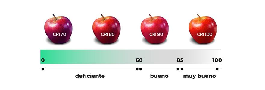 esquema del índice de reproducción cromática