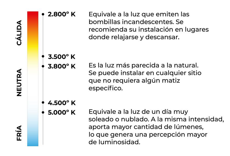 esquema de la temperatura de color